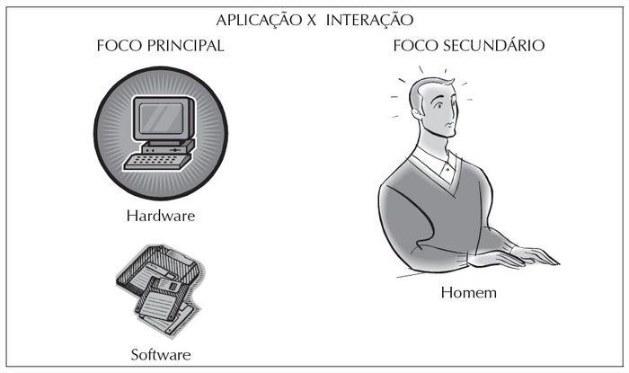 Processo de interação no início da computação