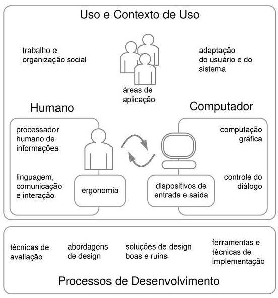 Objetos de Estudo em Interação Humano-Computador