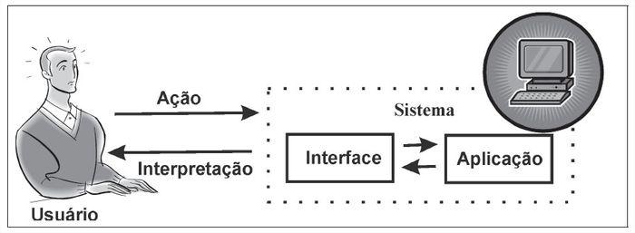 Processo de Interação Humano-Computador