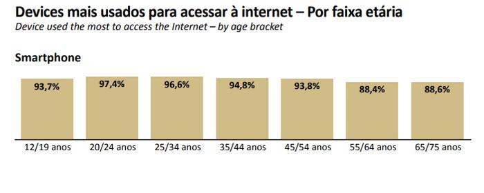 Porcentagem de utilização das redes sociais - 2019