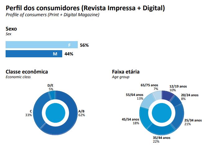 Perfil do consumidor em revista - 2019
