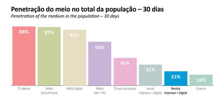 Penetração na população - 2019