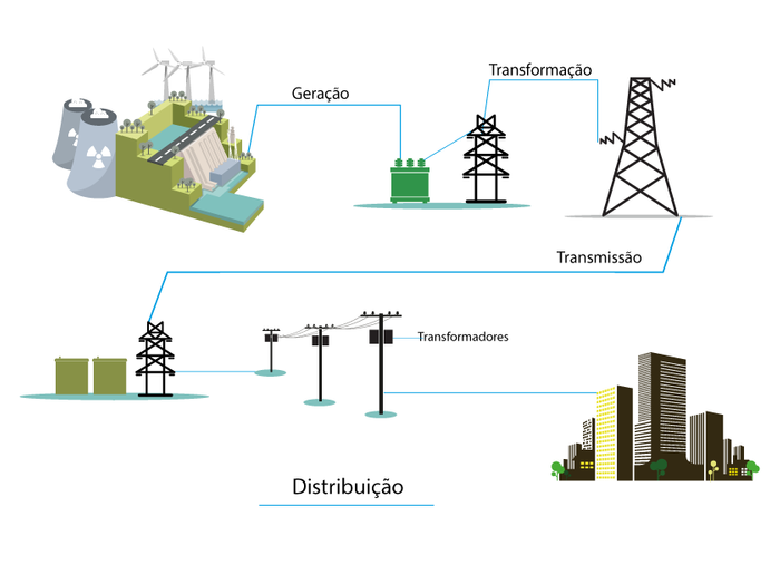 percurso da energia elétrica desde a sua geração até a distribuição
