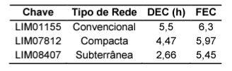 Comparação dos indicadores de continuidade entre redes aéreas convencional, compacta e subterrâneas.