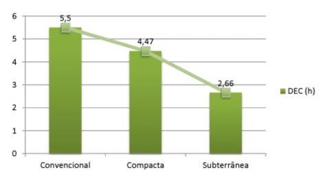 Performance do DEC em redes aérea convencional, aérea compacta e subterrânea