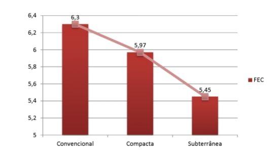 Performance do FEC em redes aérea convencional, aérea compacta e subterrânea