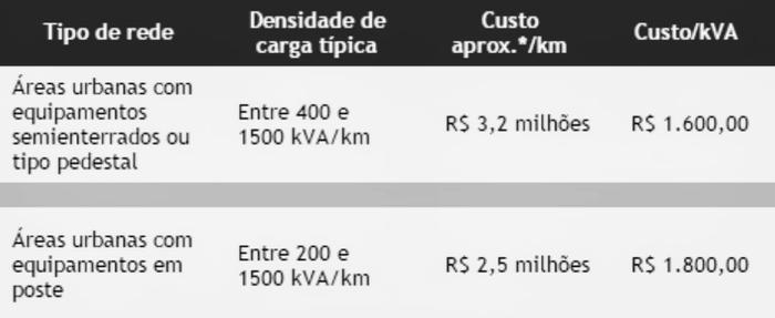 Custo de implantação de redes subterrâneas parcialmente enterradas.