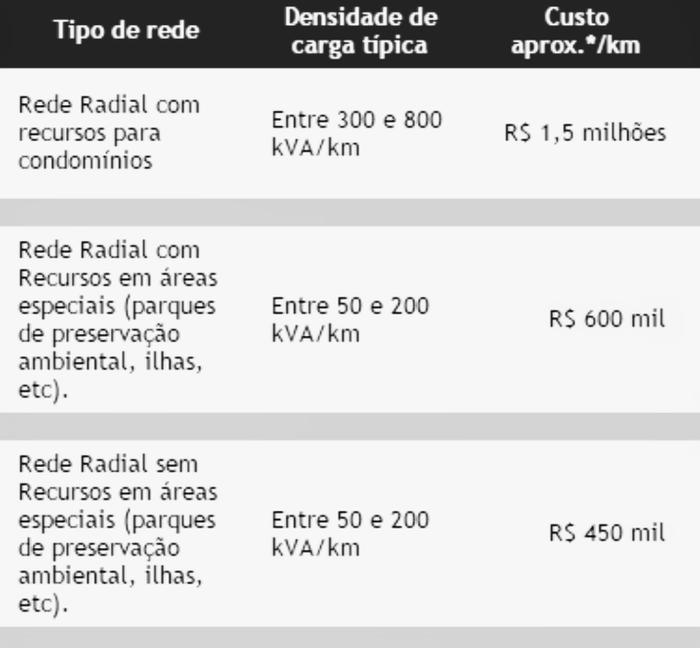 Custo de implantação de redes parcialmente enterradas em localidades diversas.