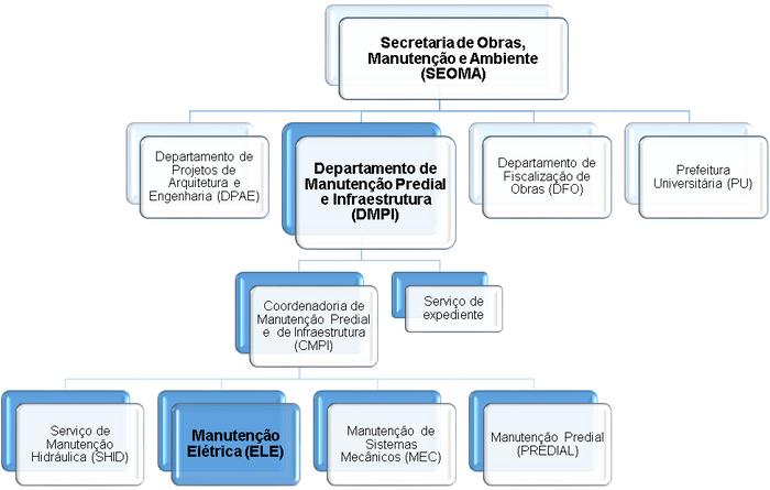 Estrutura da Secretaria de Obras, Manutenção e Ambiente (SEOMA)