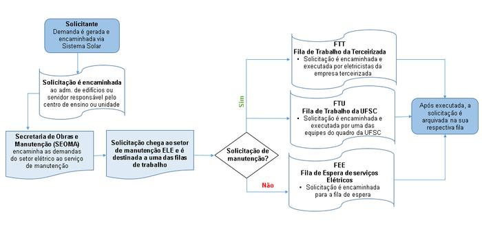 Fluxograma de etapas de atendimento da demanda