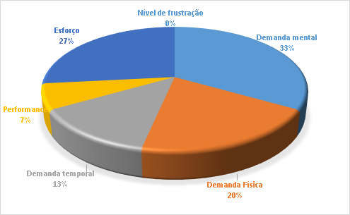 Subescalas e percentual de carga de trabalho