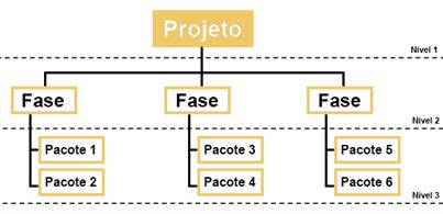 Exemplo de uma EAP