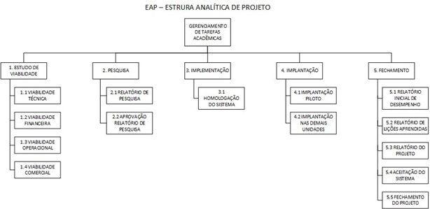 Estrutura Analítica de Projeto (EAP)