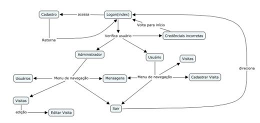 Diagrama de Navegação