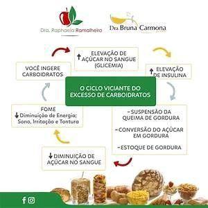ciclo de excesso de carboidrato e elevação da glicemia