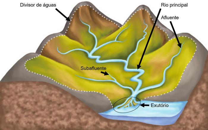 Esquema de uma bacia hidrográfica