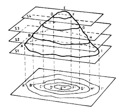Esquema da representação do relevo na forma de curvas de nível