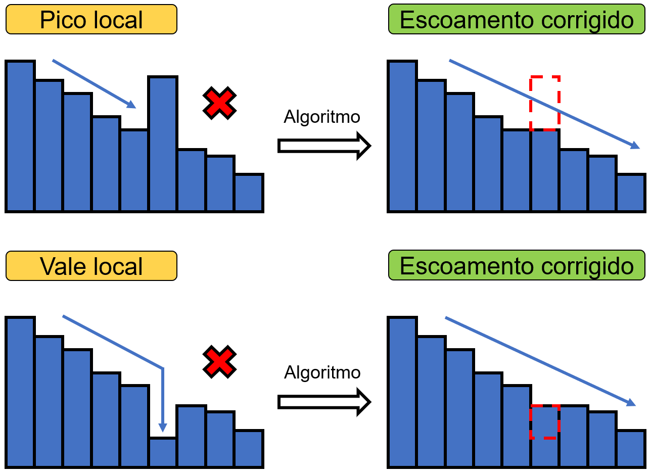Funcionamento do algoritmo de preenchimento de vales e picos