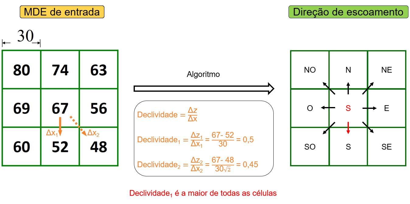 Cálculo da declividade feita em cada célula, levando em conta as 8 células adjacentes