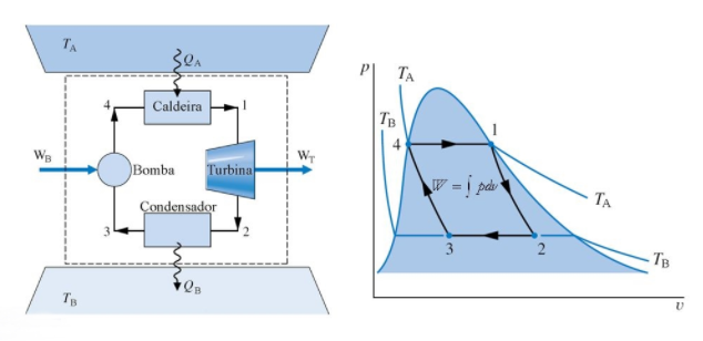 Esquema e diagrama T-s do ciclo de Carnot