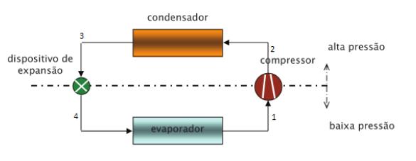 Ciclo por compressão de vapor