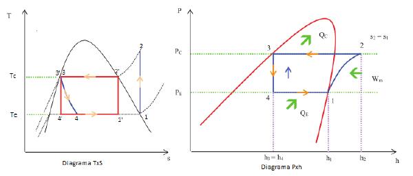 Diagramas do Ciclo de Refrigeração Ideal