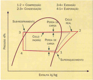 Ciclo real de refrigeração x ciclo padrão