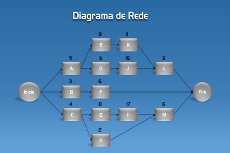 Figura 2 - Diagrama de rede