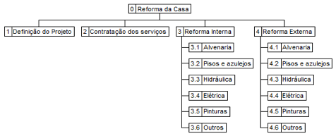 Figura 3 - Forma Gráfica