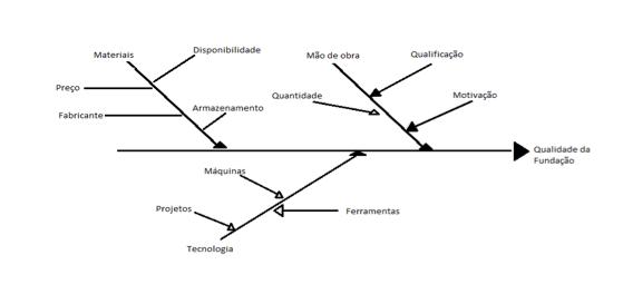 Figura 4 - Espinha de peixe