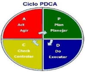 Figura 5 - Ciclo PDCA de Gerenciamento de Processos