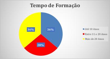 Figura 8 - Tempo de Formação