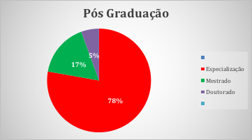 Figura 9 - Pós-Graduação