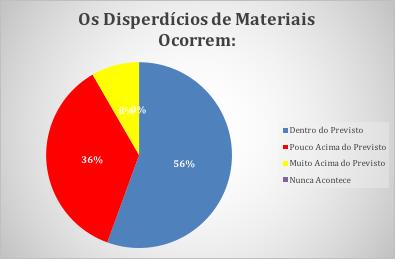 Figura 16 - Desperdícios de Materiais