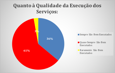 Figura 17 - Qualidade dos Serviços