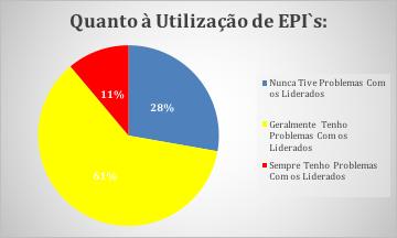 Figura 18 - Utilização de EPI's