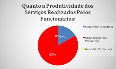 Figura 19 - Produtividade
