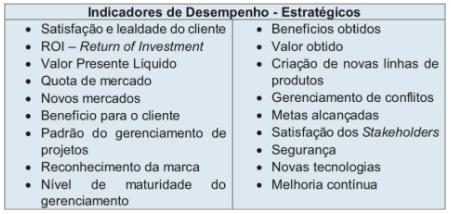 Definição de Indicadores de Desempenho Estratégicos