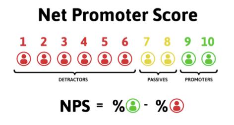 Cálculo da notas apuradas do NPS