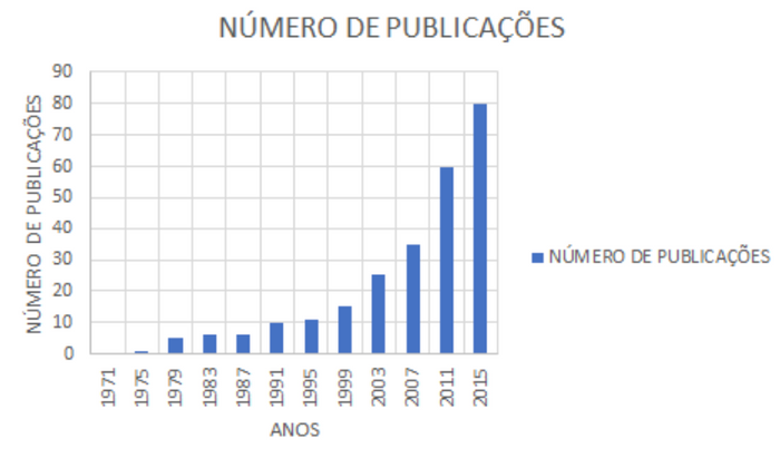 Número de publicações feitas envolvendo teletrabalho