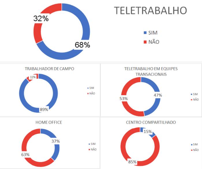 Dados que representam como o Home Office no Brasil está sendo aproveitado