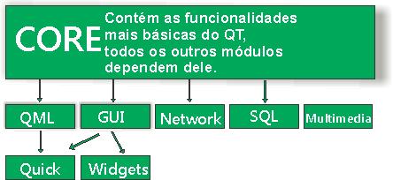 Qt Essentials módulos
