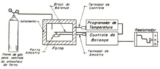 Representação de uma termobalança.