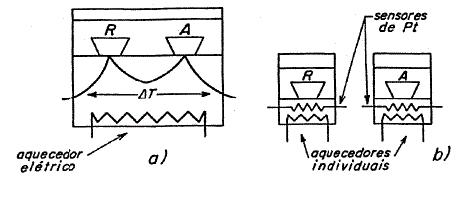 a)DSC com fluxo de calor; b) DSC com compensação de potência.