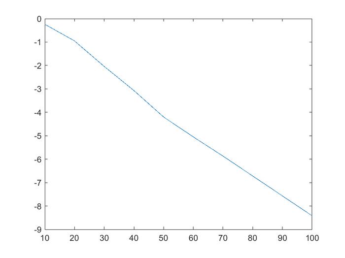 Ampliação da resposta do filtro passa baixa (0 a 40 Hertz)