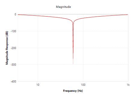 Magnitude do filtro notch