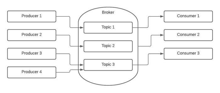 Arquitetura Apache Kafka