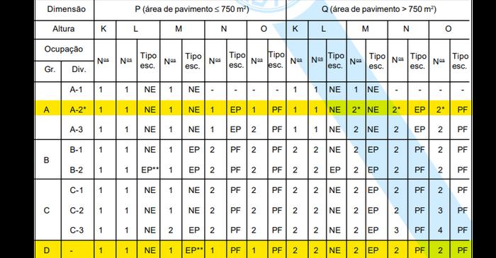 Tabela 7 - Número de saídas e tipos de escadas.