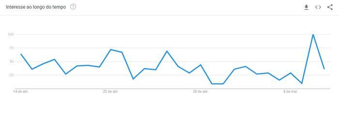 Pesquisa sobre Grau de Interesse em palavra-chave no Google Trends.