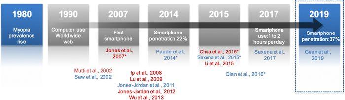 Linha da tempo para exposição de dispositivos digitais